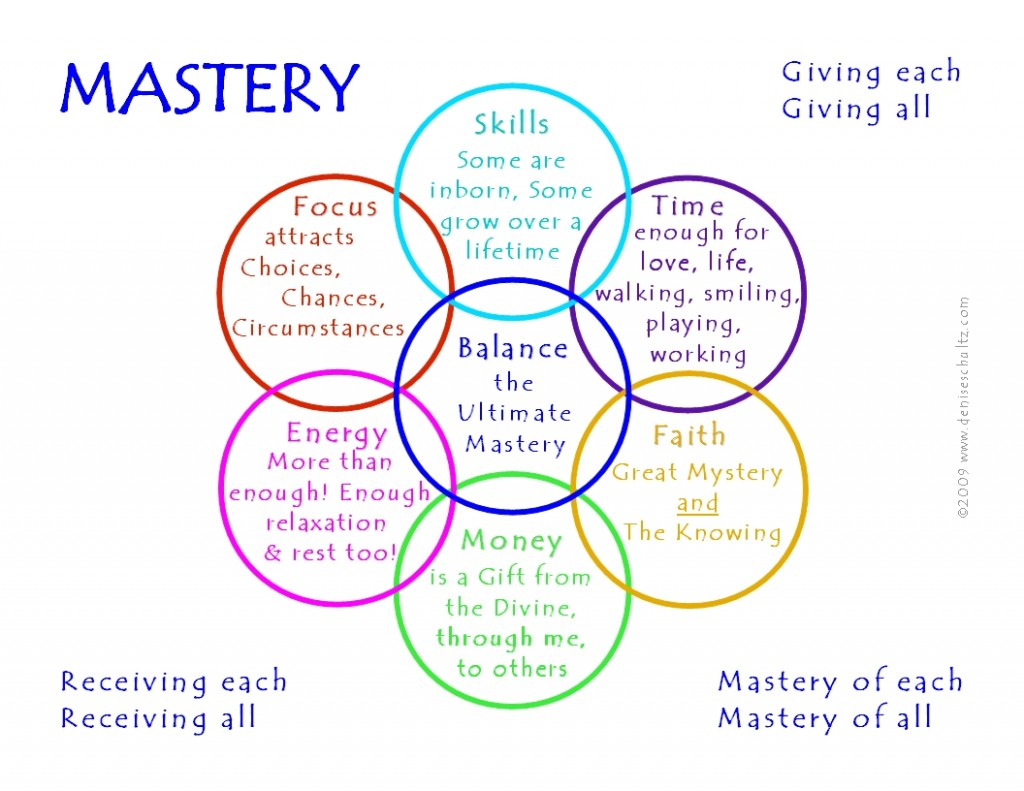 mastery exercise The mastery and pleasure technique is a method of cognitive behavioral therapy  for the treatment of depression aaron t beck described this technique first.